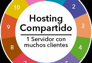 HostingCompartido-wordpress